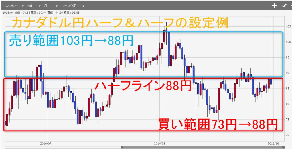 カナダ ドル 円 米ドル/カナダドル(USDCAD) 為替レート・チャート みんかぶFX